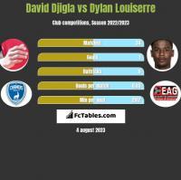 David Djigla vs Dylan Louiserre h2h player stats