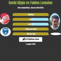 David Djigla vs Fabien Lemoine h2h player stats