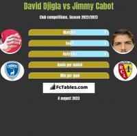 David Djigla vs Jimmy Cabot h2h player stats