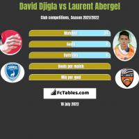 David Djigla vs Laurent Abergel h2h player stats