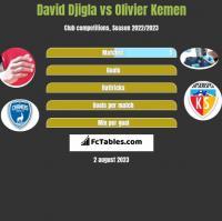 David Djigla vs Olivier Kemen h2h player stats