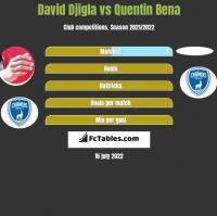 David Djigla vs Quentin Bena h2h player stats