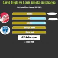 David Djigla vs Louis Ameka Autchanga h2h player stats