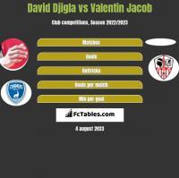 David Djigla vs Valentin Jacob h2h player stats