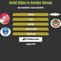 David Djigla vs Antoine Baroan h2h player stats