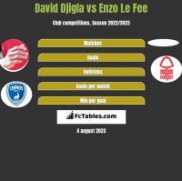 David Djigla vs Enzo Le Fee h2h player stats
