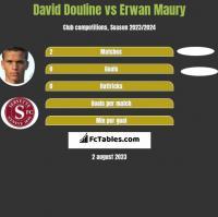 David Douline vs Erwan Maury h2h player stats