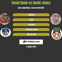 David Dunn vs David Jones h2h player stats