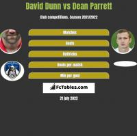 David Dunn vs Dean Parrett h2h player stats
