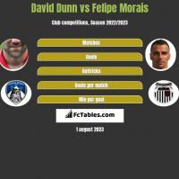 David Dunn vs Felipe Morais h2h player stats