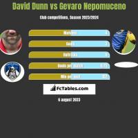 David Dunn vs Gevaro Nepomuceno h2h player stats