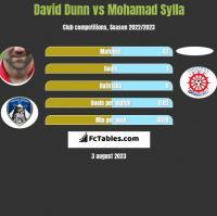 David Dunn vs Mohamad Sylla h2h player stats
