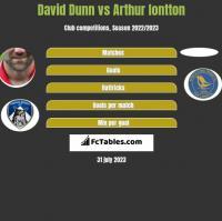 David Dunn vs Arthur Iontton h2h player stats