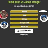 David Dunn vs Johan Branger h2h player stats