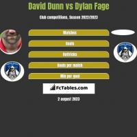 David Dunn vs Dylan Fage h2h player stats