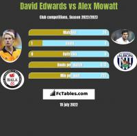 David Edwards vs Alex Mowatt h2h player stats