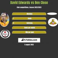 David Edwards vs Ben Close h2h player stats