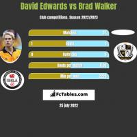 David Edwards vs Brad Walker h2h player stats