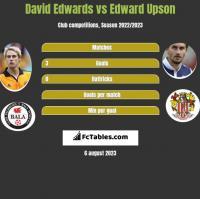David Edwards vs Edward Upson h2h player stats