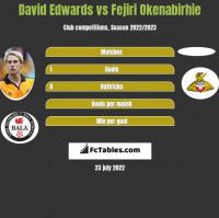 David Edwards vs Fejiri Okenabirhie h2h player stats