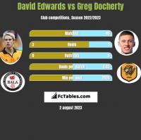 David Edwards vs Greg Docherty h2h player stats