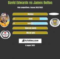 David Edwards vs James Bolton h2h player stats