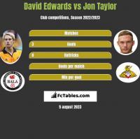 David Edwards vs Jon Taylor h2h player stats