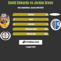 David Edwards vs Jordan Green h2h player stats