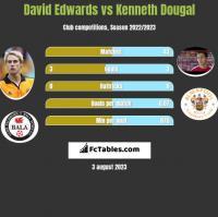 David Edwards vs Kenneth Dougal h2h player stats