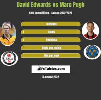 David Edwards vs Marc Pugh h2h player stats