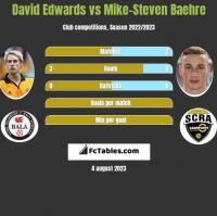 David Edwards vs Mike-Steven Baehre h2h player stats