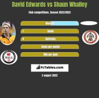 David Edwards vs Shaun Whalley h2h player stats