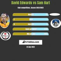 David Edwards vs Sam Hart h2h player stats