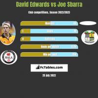 David Edwards vs Joe Sbarra h2h player stats