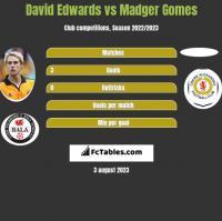 David Edwards vs Madger Gomes h2h player stats