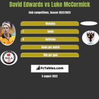 David Edwards vs Luke McCormick h2h player stats