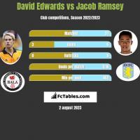 David Edwards vs Jacob Ramsey h2h player stats