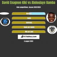 David Enagnon Kiki vs Abdoulaye Bamba h2h player stats