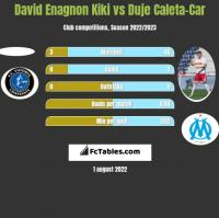 David Enagnon Kiki vs Duje Caleta-Car h2h player stats