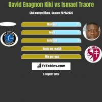 David Enagnon Kiki vs Ismael Traore h2h player stats