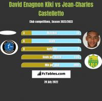 David Enagnon Kiki vs Jean-Charles Castelletto h2h player stats