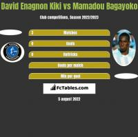 David Enagnon Kiki vs Mamadou Bagayoko h2h player stats