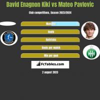 David Enagnon Kiki vs Mateo Pavlovic h2h player stats