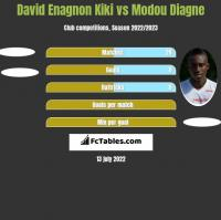 David Enagnon Kiki vs Modou Diagne h2h player stats