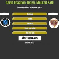 David Enagnon Kiki vs Mourad Satli h2h player stats