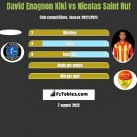 David Enagnon Kiki vs Nicolas Saint Ruf h2h player stats