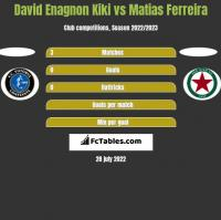 David Enagnon Kiki vs Matias Ferreira h2h player stats