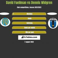 David Faellman vs Dennis Widgren h2h player stats