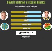 David Faellman vs Egzon Binaku h2h player stats