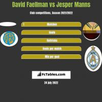 David Faellman vs Jesper Manns h2h player stats